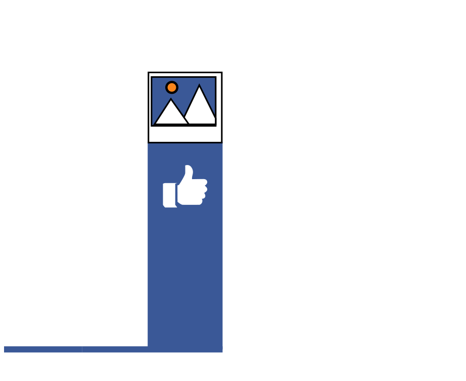 images on Facebook are 200% liked more than text